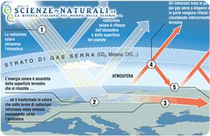 Effetto serra: gas ad un nuovo massimo storico