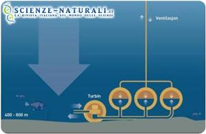 Energia elettrica: arriverà …dal fondo del mare