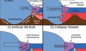 Geoingegneria contro lo scioglimento delle calotte polari